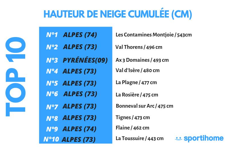 TOP 10 DES STATIONS DE SKI LES PLUS ENNEIGÉES