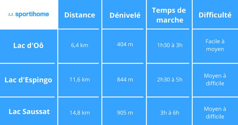 Infographie randonnées pyrénées